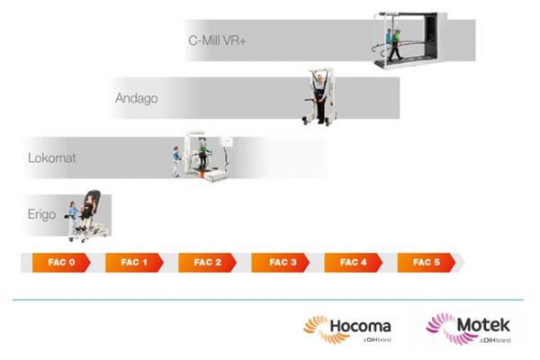Webinar - Współczesna reedukacja chodu: Hocoma Total Solution